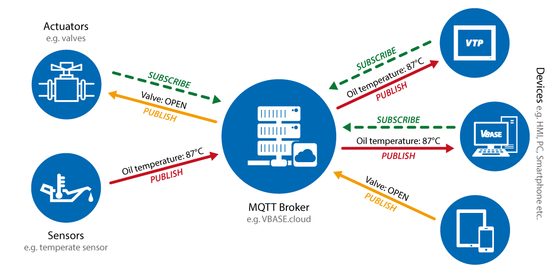 The MQTT principle with VBASE automation.