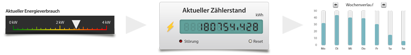 Funktionsbaustein Smart Meter